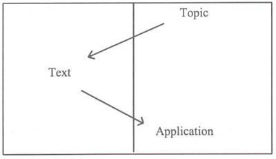 Topic - Text - Application