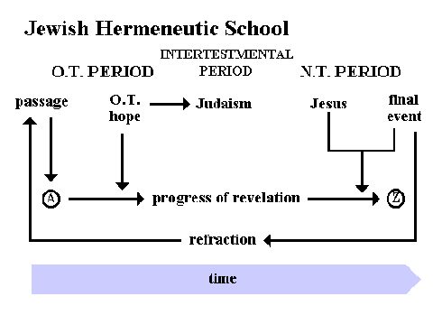 Jewish Hermeneutic School